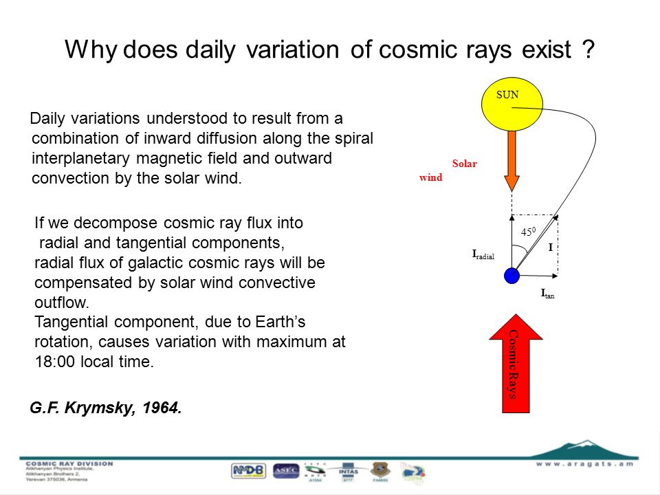 Daily variations of high, low energy charged fluxes and neutral fluxes according to SEVAN Nor Amberd, Aragats, Moussala and Zagreb Different coincidences of SEVAN detector correspond to different species of secondary cosmic rays