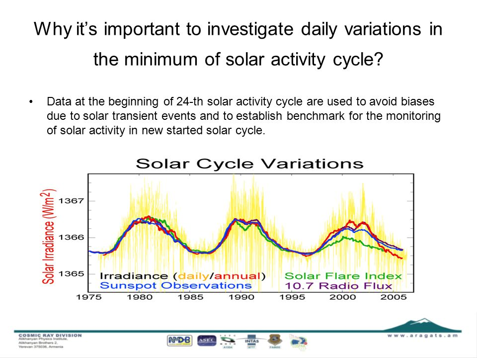 Why it's important to investigate daily variations in the minimum of solar activity cycle.