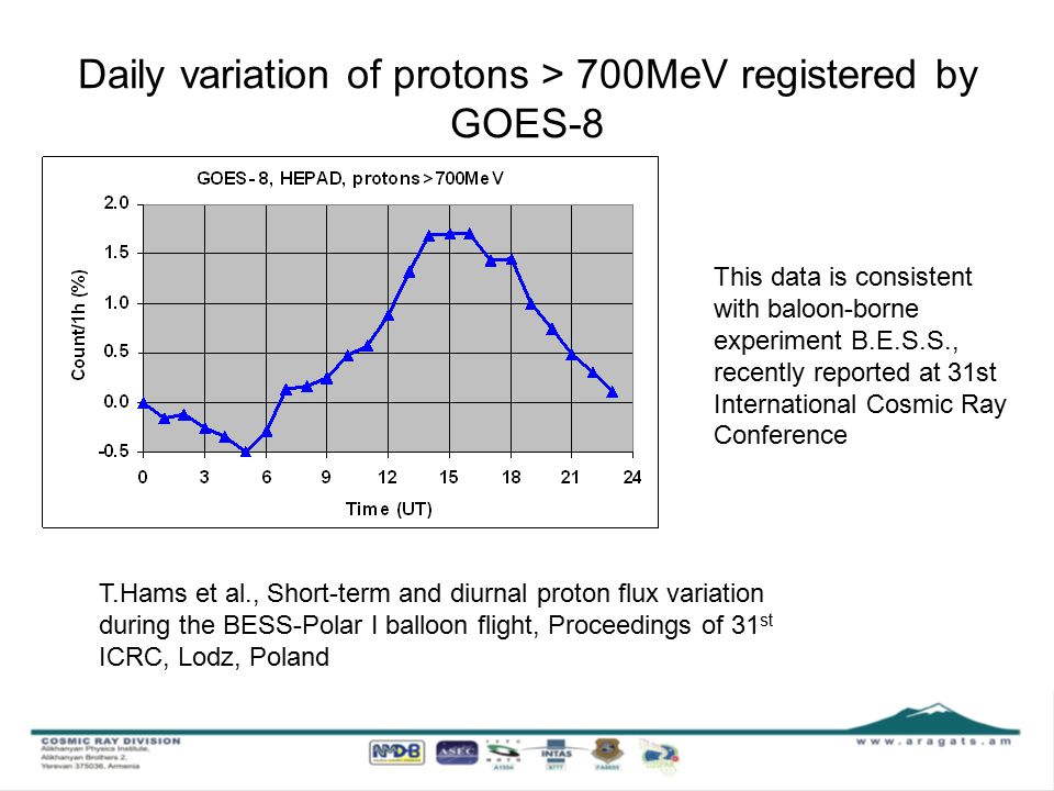 Daily variation of protons > 700MeV registered by GOES-8 This data is consistent with baloon-borne experiment B.E.S.S., recently reported at 31st International Cosmic Ray Conference T.Hams et al., Short-term and diurnal proton flux variation during the BESS-Polar I balloon flight, Proceedings of 31 st ICRC, Lodz, Poland
