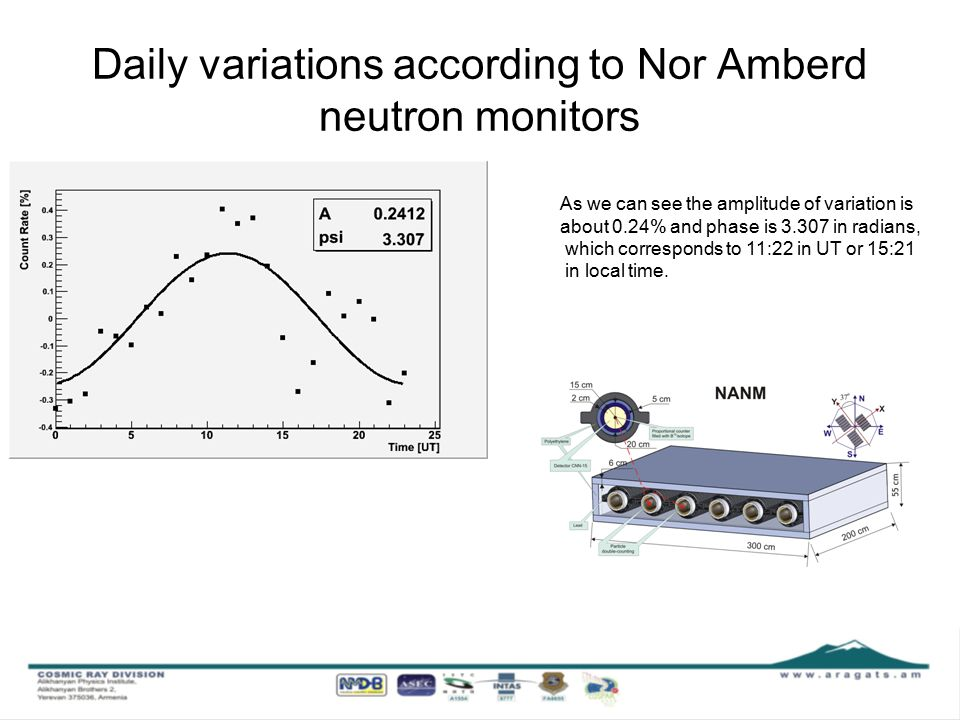 Neutron Monitor Database