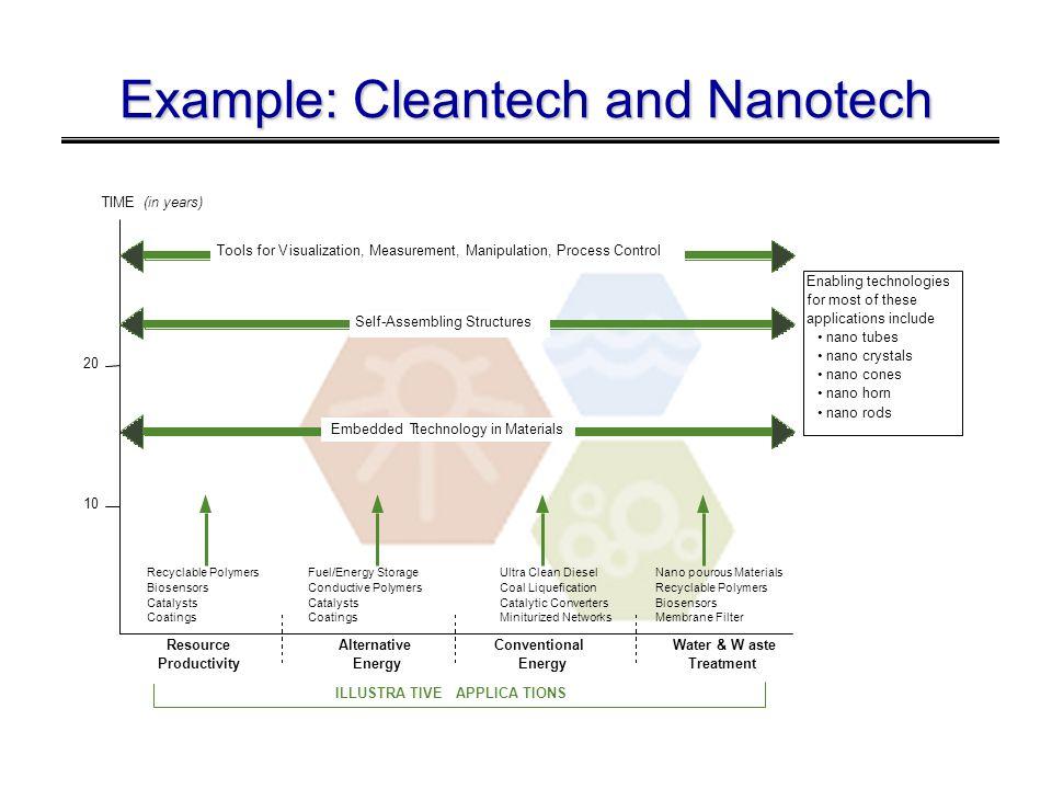 Example: Cleantech and Nanotech