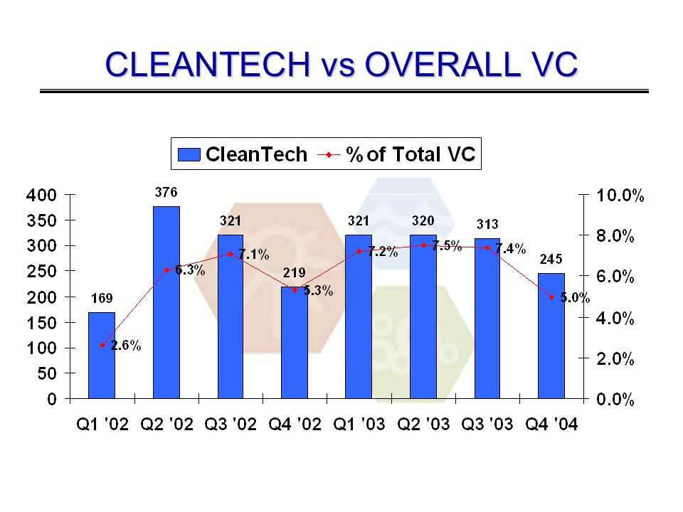 CLEANTECH vs OVERALL VC