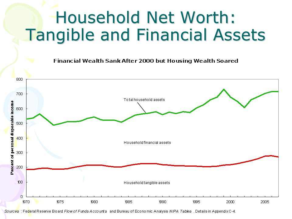 Household Net Worth: Tangible and Financial Assets