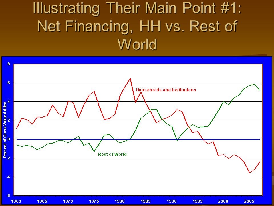 Illustrating Their Main Point #1: Net Financing, HH vs. Rest of World