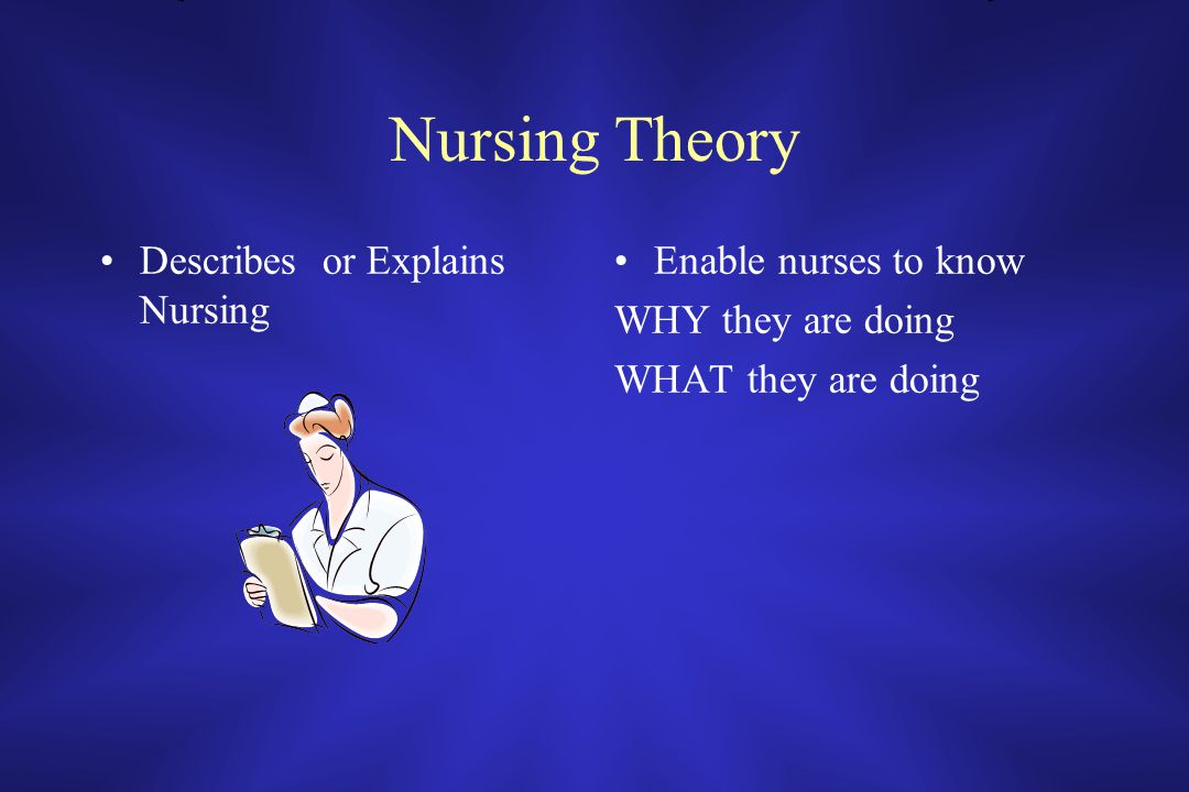 Nursing Theory Describes or Explains Nursing Enable nurses to know WHY they are doing WHAT they are doing