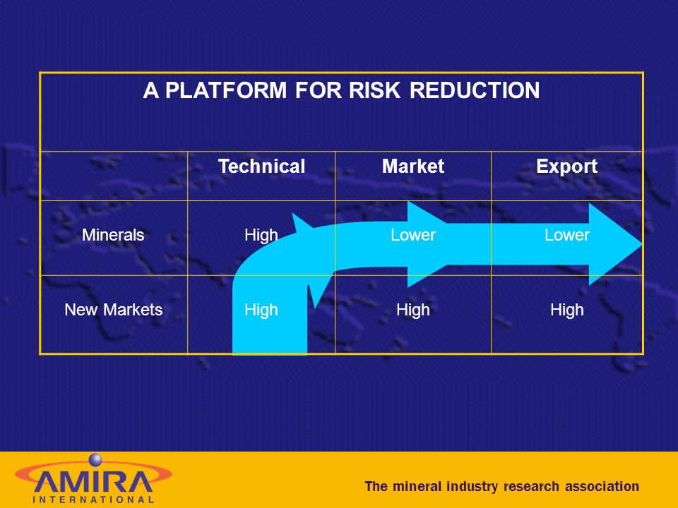 The mineral industry research association A PLATFORM FOR RISK REDUCTION TechnicalMarketExport MineralsHighLower New MarketsHigh