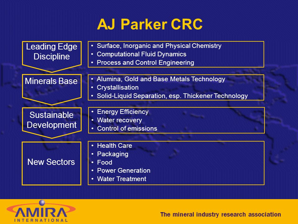 AJ Parker CRC Leading Edge Discipline Sustainable Development Minerals Base Surface, Inorganic and Physical Chemistry Computational Fluid Dynamics Pro