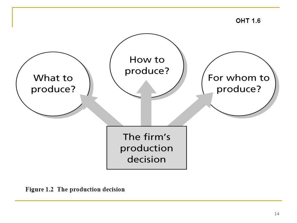14 OHT 1.6 Figure 1.2 The production decision