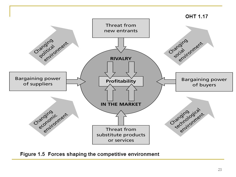 25 OHT 1.17 Figure 1.5 Forces shaping the competitive environment