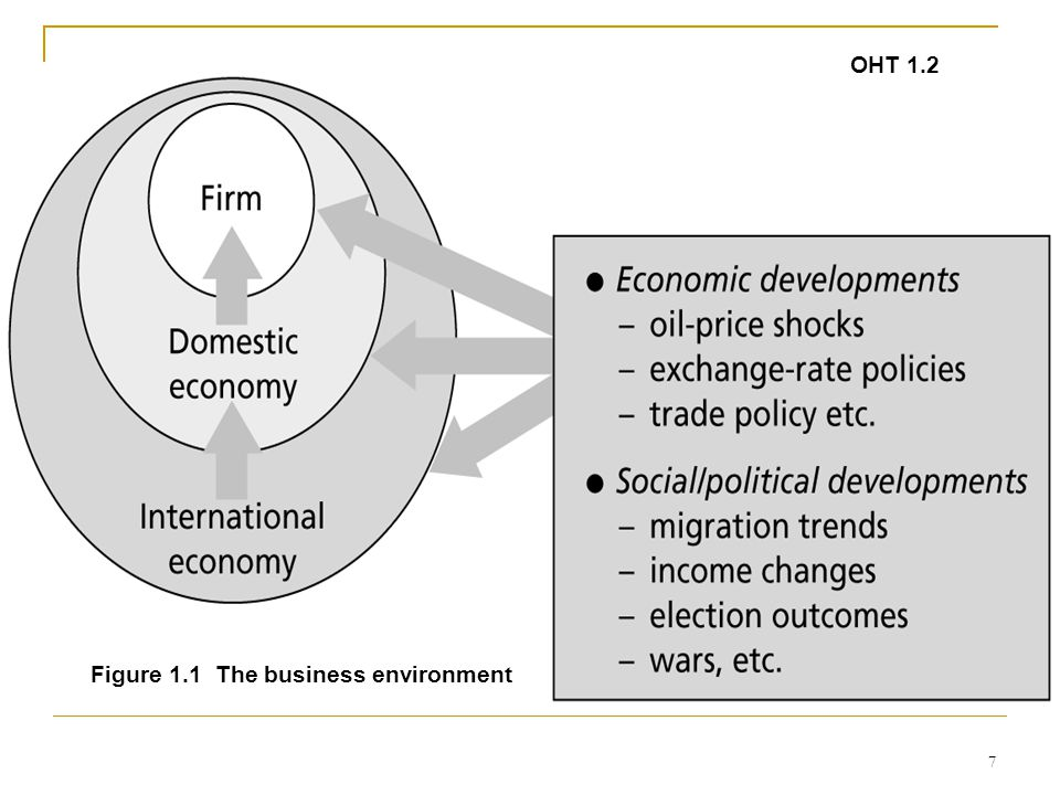 7 OHT 1.2 Figure 1.1 The business environment