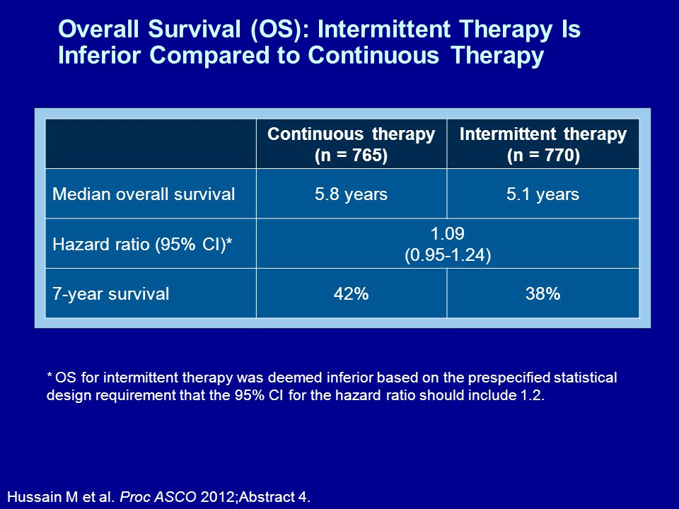 Overall Survival (OS): Intermittent Therapy Is Inferior Compared to Continuous Therapy Hussain M et al.