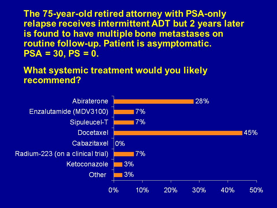 The 75-year-old retired attorney with PSA-only relapse receives intermittent ADT but 2 years later is found to have multiple bone metastases on routine follow-up.