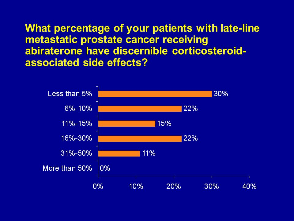 What percentage of your patients with late-line metastatic prostate cancer receiving abiraterone have discernible corticosteroid- associated side effects