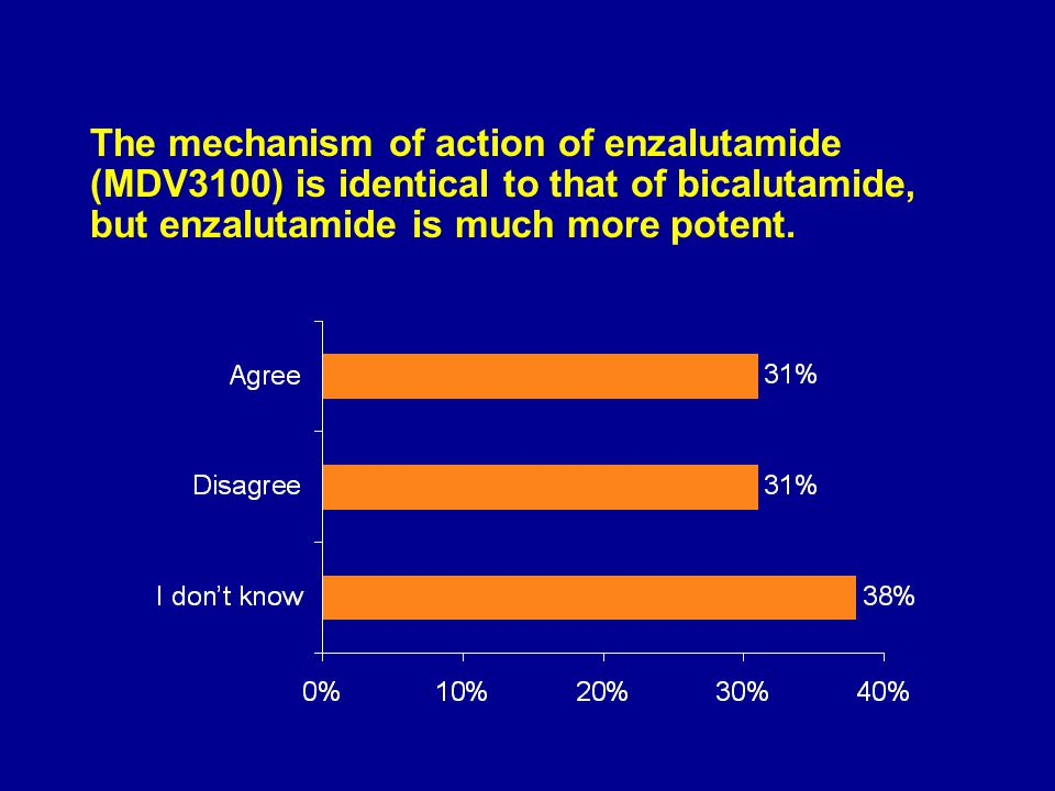 The mechanism of action of enzalutamide (MDV3100) is identical to that of bicalutamide, but enzalutamide is much more potent.