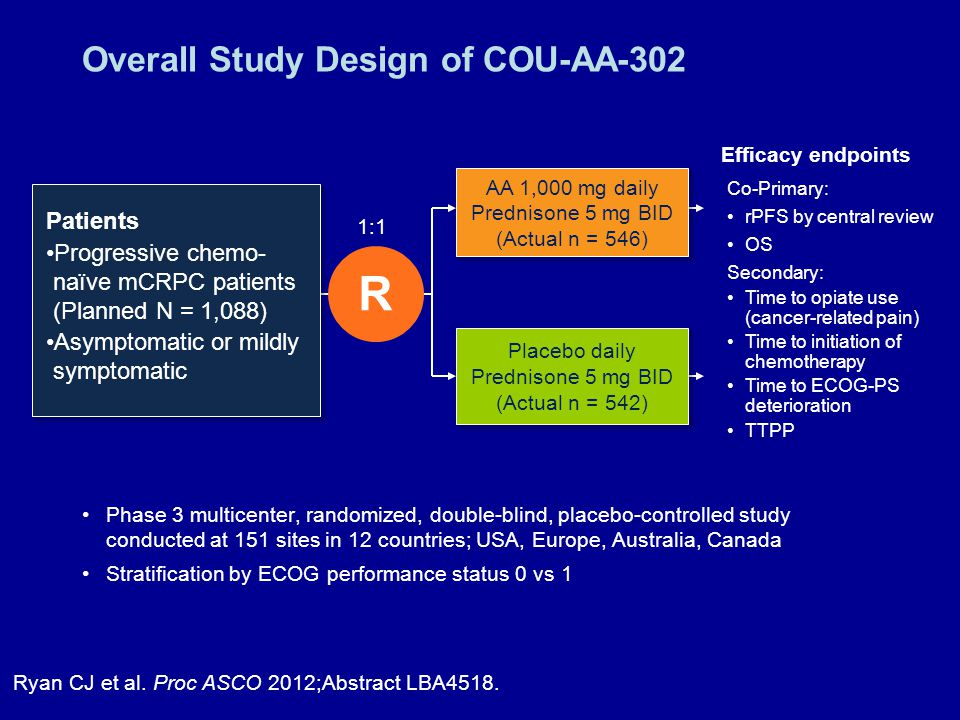 Overall Study Design of COU-AA-302 Phase 3 multicenter, randomized, double-blind, placebo-controlled study conducted at 151 sites in 12 countries; USA, Europe, Australia, Canada Stratification by ECOG performance status 0 vs 1 Ryan CJ et al.