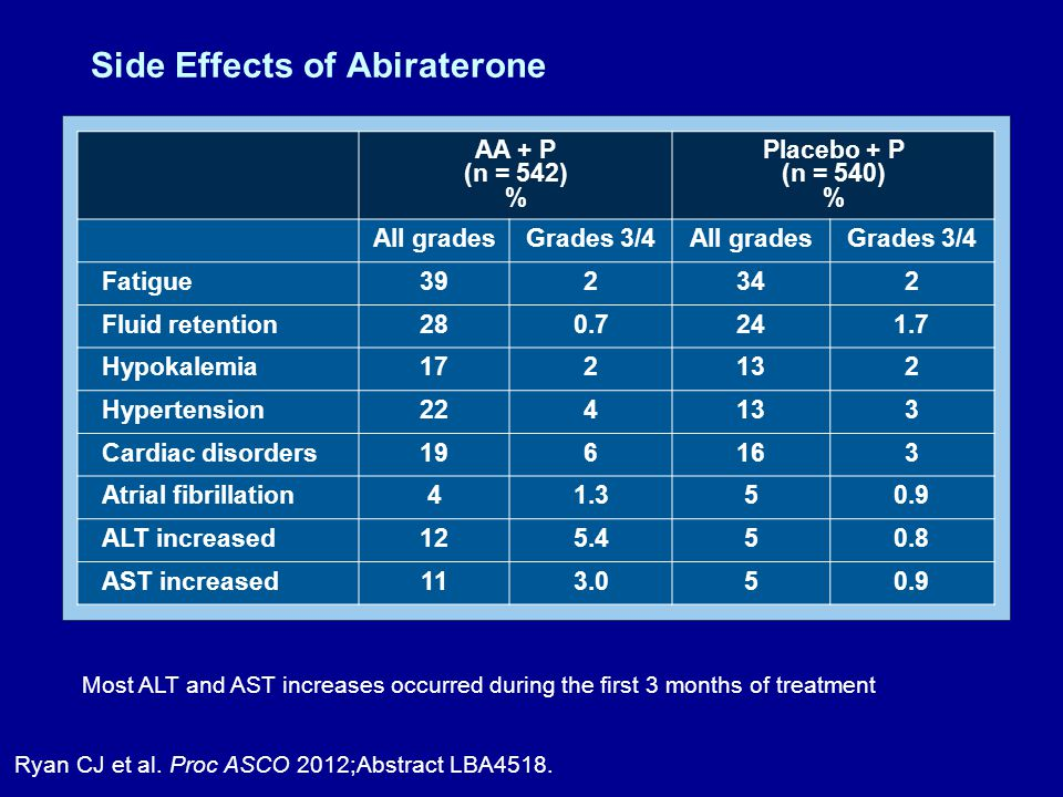 AA + P (n = 542) % Placebo + P (n = 540) % All gradesGrades 3/4All gradesGrades 3/4 Fatigue392342 Fluid retention280.7241.7 Hypokalemia172132 Hypertension224133 Cardiac disorders196163 Atrial fibrillation41.350.9 ALT increased125.450.8 AST increased113.050.9 Most ALT and AST increases occurred during the first 3 months of treatment Ryan CJ et al.