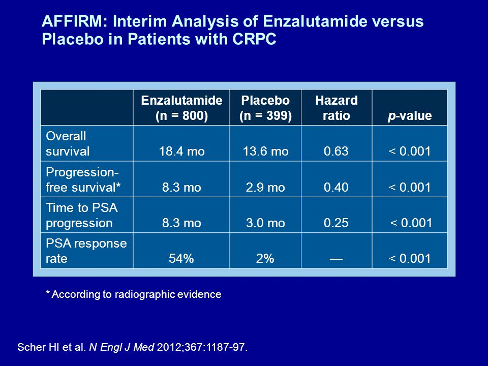 AFFIRM: Interim Analysis of Enzalutamide versus Placebo in Patients with CRPC Scher HI et al.