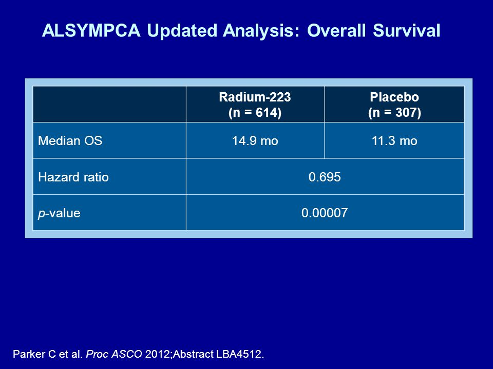 ALSYMPCA Updated Analysis: Overall Survival Parker C et al.