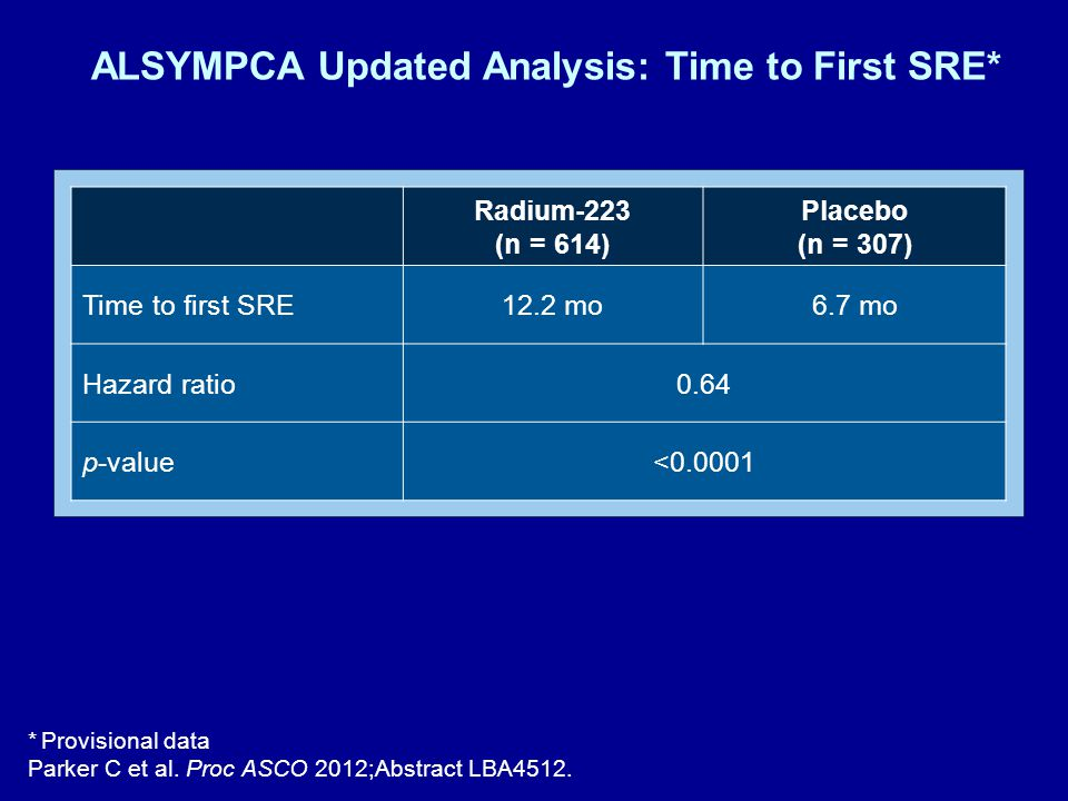 ALSYMPCA Updated Analysis: Time to First SRE* * Provisional data Parker C et al.