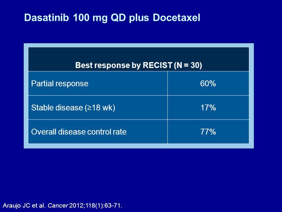 Dasatinib 100 mg QD plus Docetaxel Araujo JC et al.