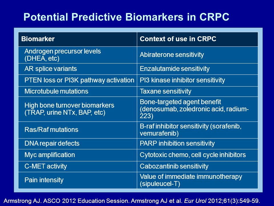 Potential Predictive Biomarkers in CRPC BiomarkerContext of use in CRPC Androgen precursor levels (DHEA, etc) Abiraterone sensitivity AR splice variantsEnzalutamide sensitivity PTEN loss or PI3K pathway activationPI3 kinase inhibitor sensitivity Microtubule mutationsTaxane sensitivity High bone turnover biomarkers (TRAP, urine NTx, BAP, etc) Bone-targeted agent benefit (denosumab, zoledronic acid, radium- 223) Ras/Raf mutations B-raf inhibitor sensitivity (sorafenib, vemurafenib) DNA repair defectsPARP inhibition sensitivity Myc amplificationCytotoxic chemo, cell cycle inhibitors C-MET activityCabozantinib sensitivity Pain intensity Value of immediate immunotherapy (sipuleucel-T) Armstrong AJ.