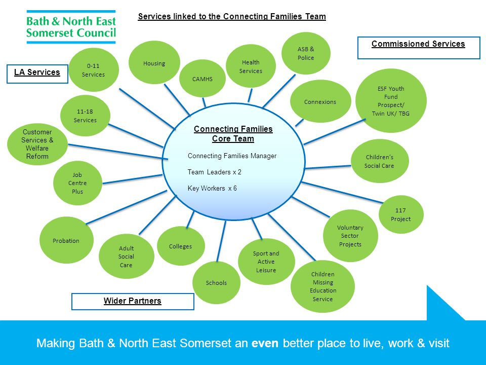 Making Bath & North East Somerset an even better place to live, work & visit Connecting Families Core Team Connecting Families Manager Team Leaders x 2 Key Workers x 6 Customer Services & Welfare Reform Job Centre Plus 0-11 Services ESF Youth Fund Prospect/ Twin UK/ TBG Children's Social Care Voluntary Sector Projects Sport and Active Leisure Schools Adult Social Care LA Services Commissioned Services Wider Partners 117 Project Children Missing Education Service Colleges Probation 11-18 Services Housing CAMHS Health Services Connexions ASB & Police Services linked to the Connecting Families Team