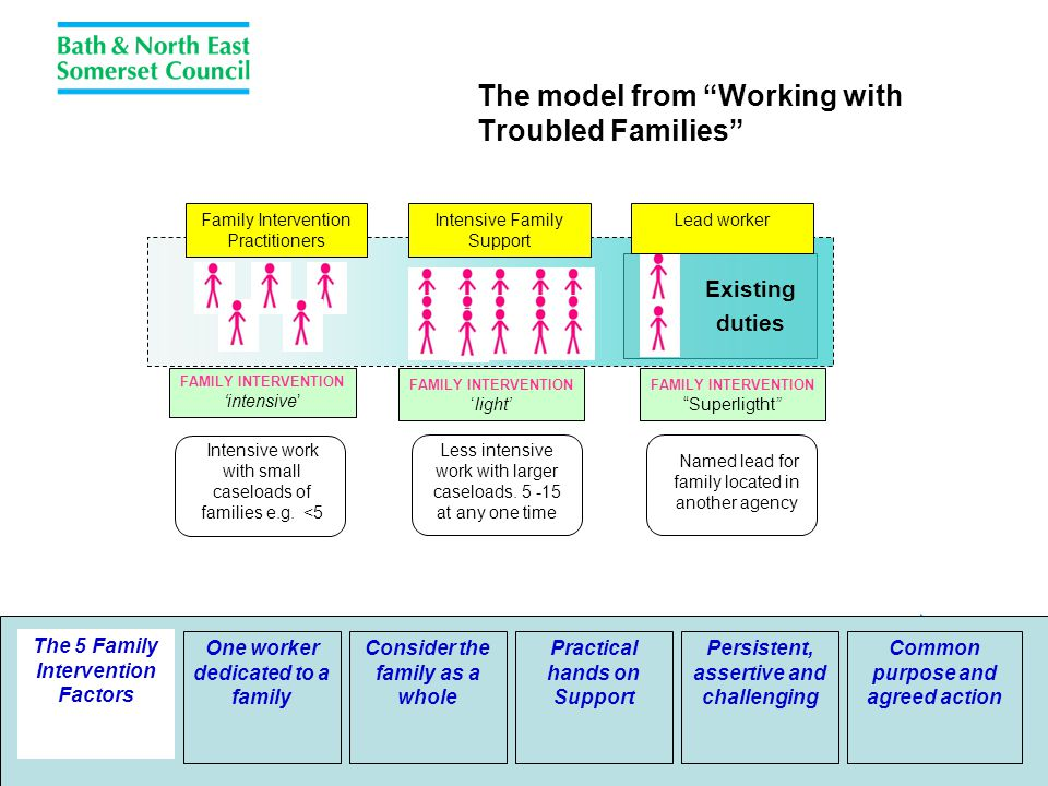 Making Bath & North East Somerset an even better place to live, work & visit The model from Working with Troubled Families FAMILY INTERVENTION Superligtht Named lead for family located in another agency Intensive work with small caseloads of families e.g.