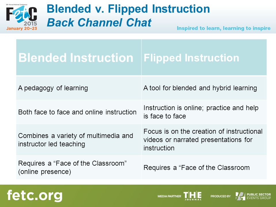 Blended Instruction Flipped Instruction A pedagogy of learningA tool for blended and hybrid learning Both face to face and online instruction Instruction is online; practice and help is face to face Combines a variety of multimedia and instructor led teaching Focus is on the creation of instructional videos or narrated presentations for instruction Requires a Face of the Classroom (online presence) Requires a Face of the Classroom Blended v.