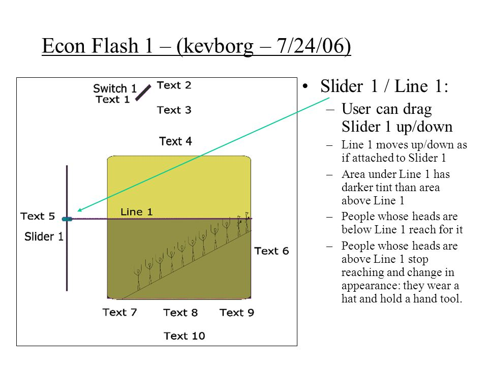 Econ Flash 1 – (kevborg – 7/24/06) Slider 1 / Line 1: –User can drag Slider 1 up/down –Line 1 moves up/down as if attached to Slider 1 –Area under Line 1 has darker tint than area above Line 1 –People whose heads are below Line 1 reach for it –People whose heads are above Line 1 stop reaching and change in appearance: they wear a hat and hold a hand tool.