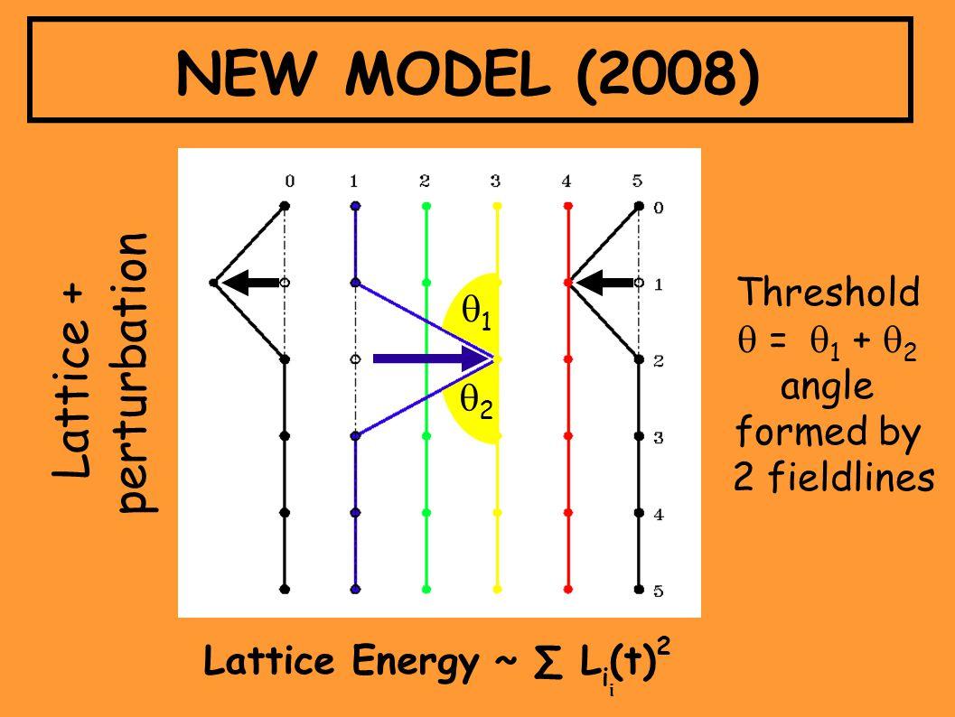 Lattice Energy ~ ∑ L i (t) 2 i Lattice + perturbation NEW MODEL (2008) Threshold  =   1 +  2 angle formed by 2 fieldlines 11 22