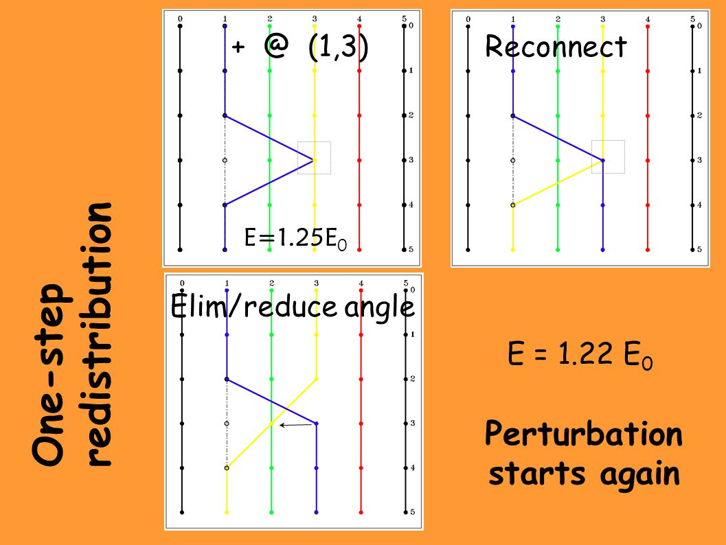 E=1.25E 0 Reconnect + @ (1,3) Perturbation starts again One-step redistribution E = 1.22 E 0 Elim/reduce angle