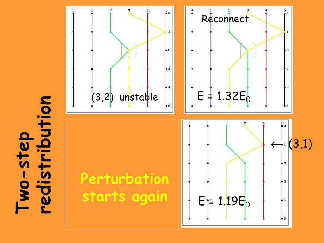 Two-step redistribution Reconnect (3,2) unstable E = 1.32E 0 E=1.4E 0 E=1.19E 0 Perturbation starts again  (3,1) E = 1.19E 0