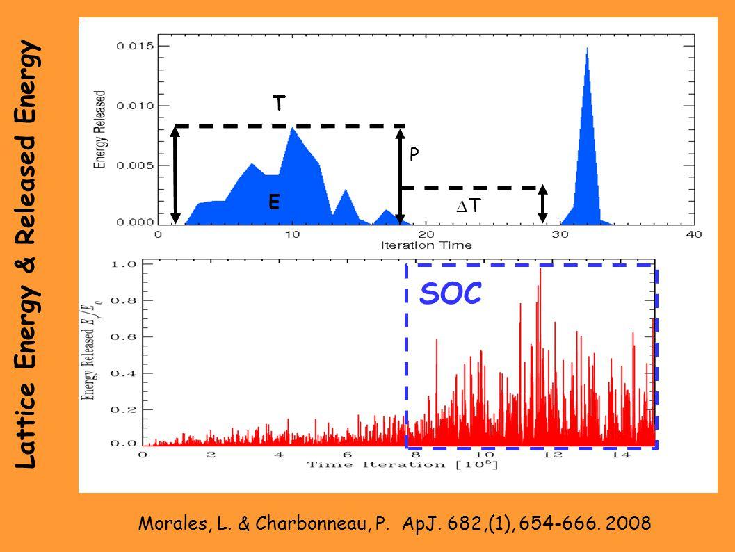Lattice Energy & Released Energy Morales, L. & Charbonneau, P.