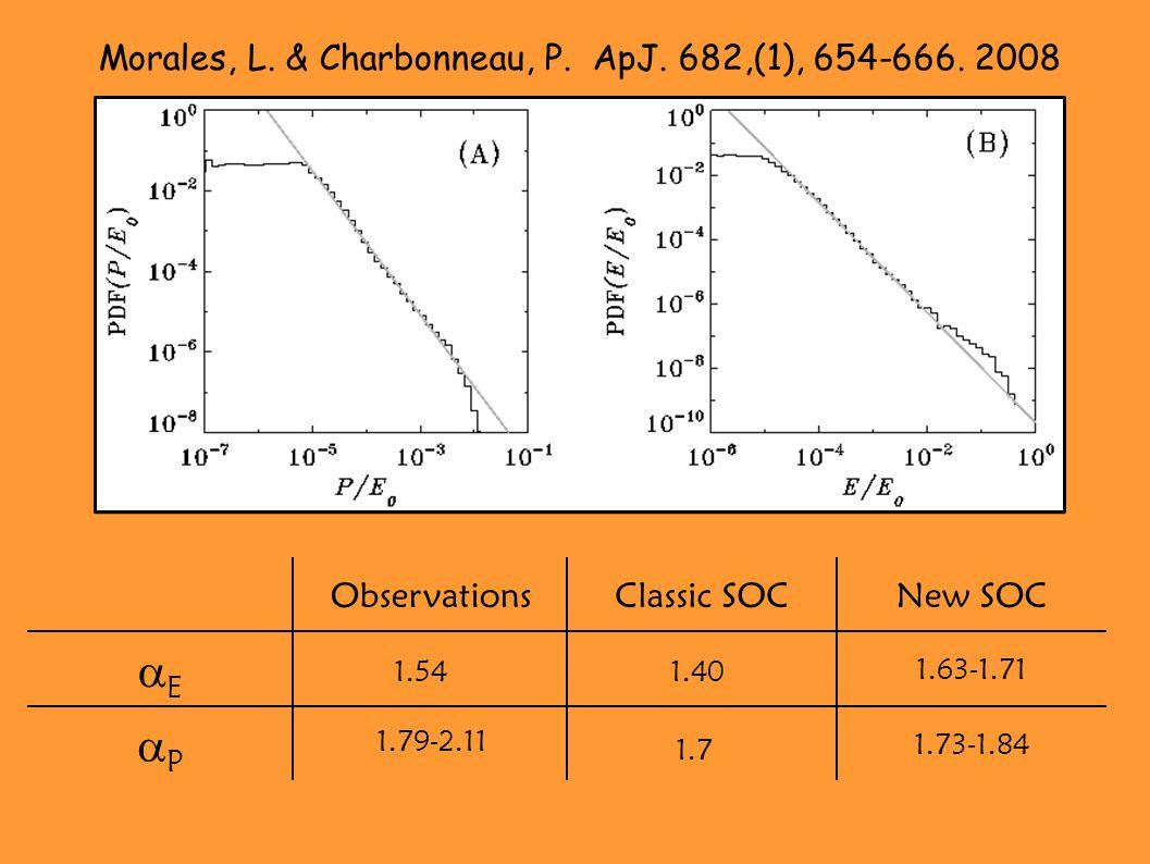 1.73-1.84 PP 1.63-1.71 EE New SOCClassic SOCObservations 1.54 1.40 1.7 1.79-2.11 Morales, L.