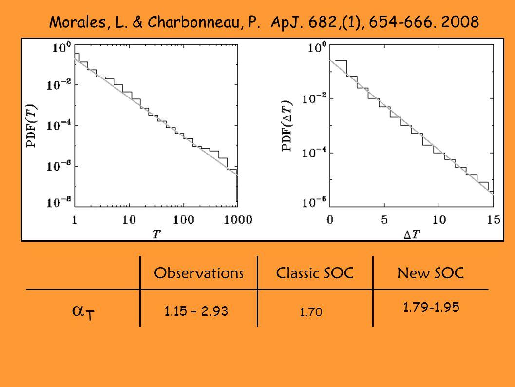1.79-1.95 TT New SOCClassic SOCObservations 1.15 – 2.93 1.70 Morales, L.