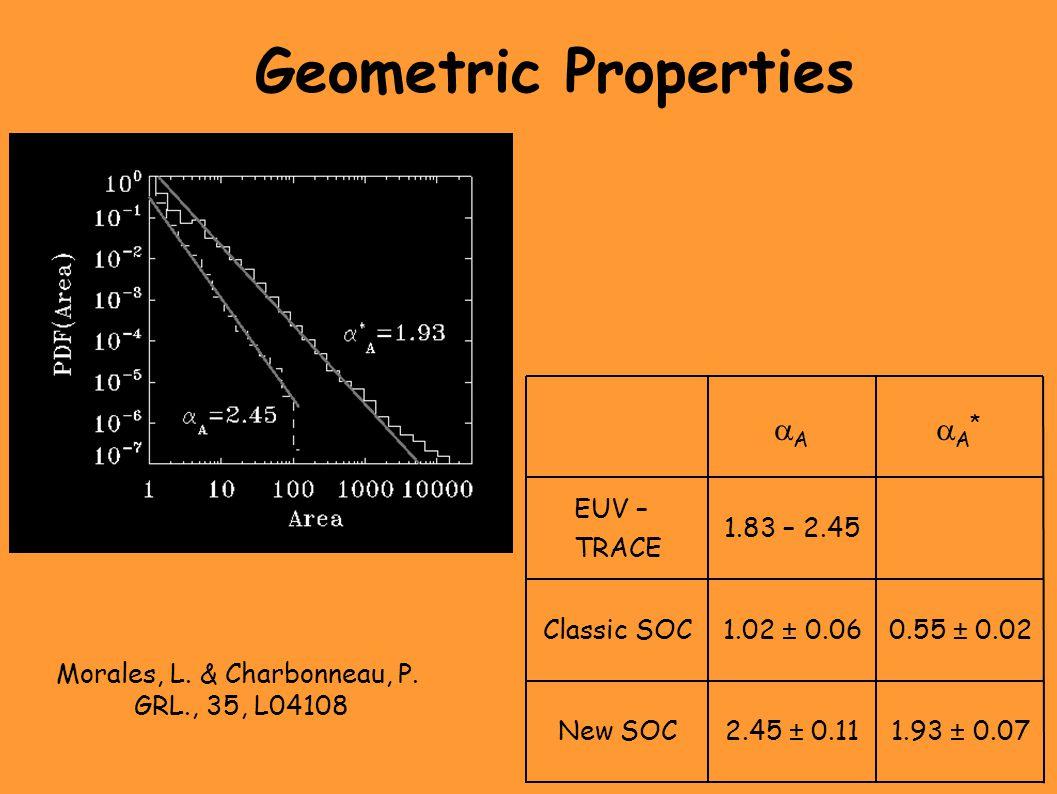 Geometric Properties New SOC Classic SOC EUV – TRACE 0.55 ± 0.021.02 ± 0.06 1.83 – 2.45 1.93 ± 0.072.45 ± 0.11 A*A* AA Morales, L.