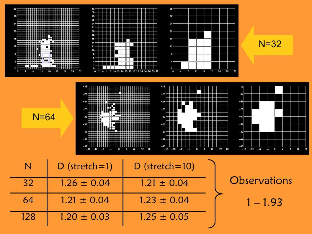 ND (stretch=1)D (stretch=10) 321.26 ± 0.041.21 ± 0.04 641.21 ± 0.041.23 ± 0.04 1281.20 ± 0.031.25 ± 0.05 Observations 1 – 1.93 N=64 N=32