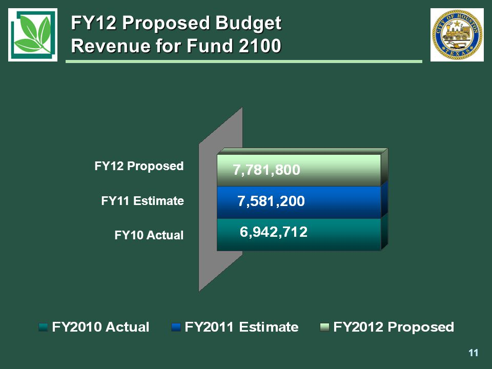FY12 Proposed FY11 Estimate FY10 Actual FY12 Proposed Budget Revenue for Fund 2100 11