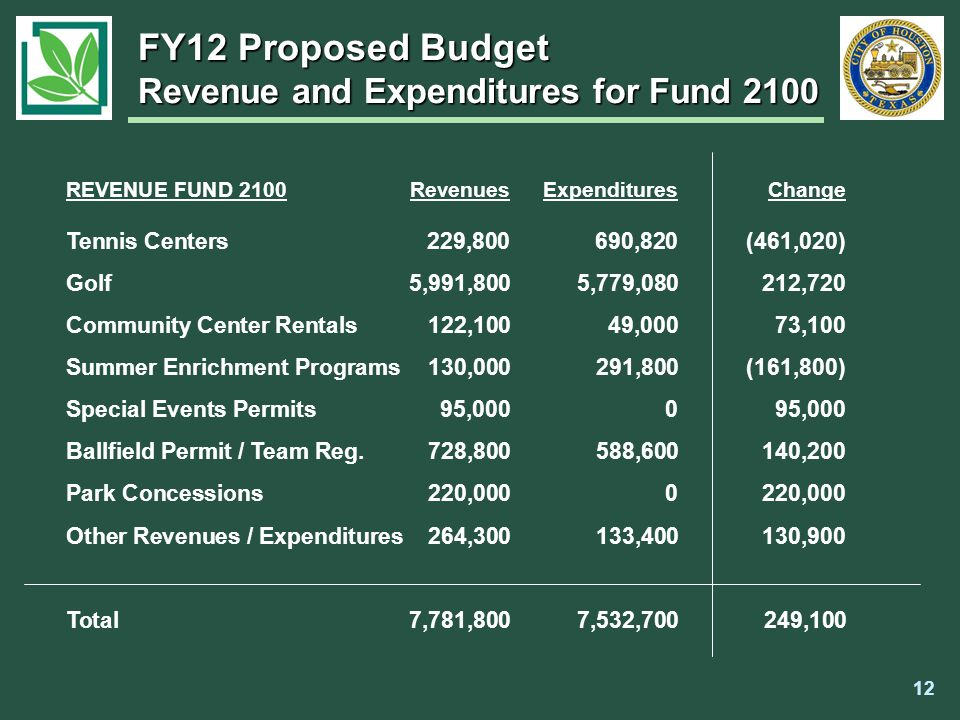 FY12 Proposed Budget Revenue and Expenditures for Fund 2100 REVENUE FUND 2100RevenuesExpendituresChange Tennis Centers229,800 690,820 (461,020) Golf 5