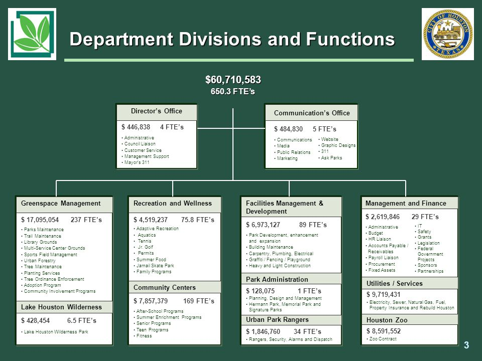 $60,710,583 650.3 FTE's Director's Office $ 446,838 4 FTE's Administrative Council Liaison Customer Service Management Support Mayor's 311 Communicati
