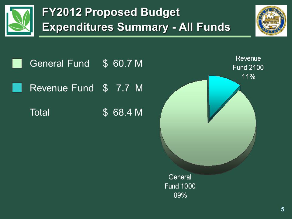 FY2012 Proposed Budget Expenditures Summary - All Funds General Fund$ 60.7 M Revenue Fund$ 7.7 M Total$ 68.4 M 5