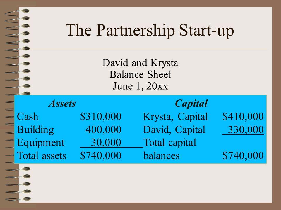David and Krysta Balance Sheet June 1, 20xx Assets Capital Cash$310,000 Krysta, Capital$410,000 Building 400,000 David, Capital 330,000 Equipment 30,000Total capital Total assets$740,000balances$740,000