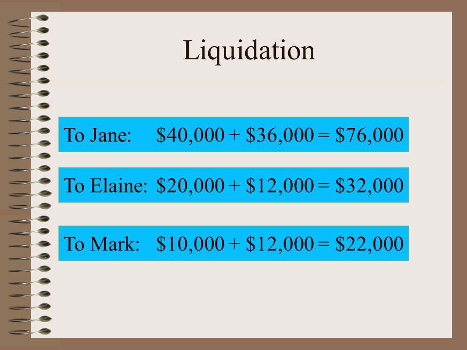 Liquidation To Jane:$40,000 + $36,000 = $76,000 To Elaine:$20,000 + $12,000 = $32,000 To Mark:$10,000 + $12,000 = $22,000