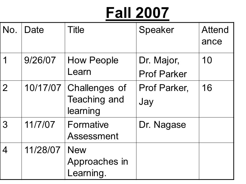 Fall 2007 No.DateTitleSpeakerAttend ance 19/26/07How People Learn Dr. Major, Prof Parker 10 210/17/07Challenges of Teaching and learning Prof Parker,