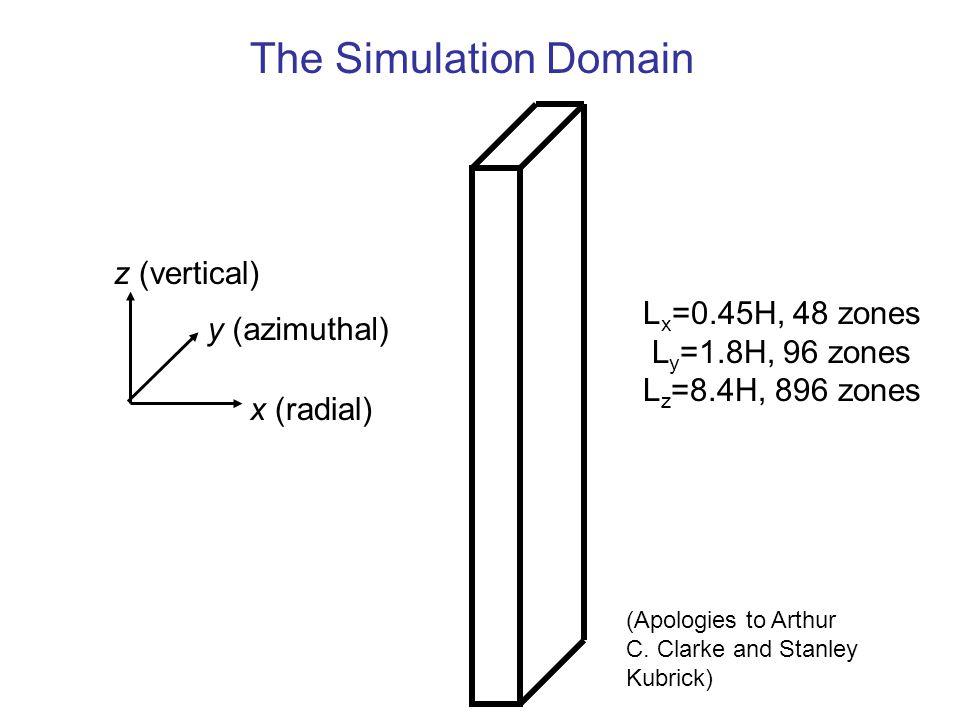 x (radial) y (azimuthal) z (vertical) L x =0.45H, 48 zones L y =1.8H, 96 zones L z =8.4H, 896 zones The Simulation Domain (Apologies to Arthur C.