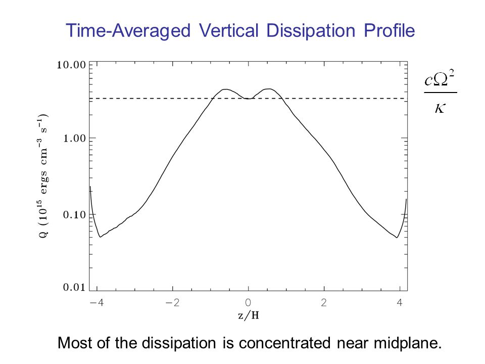 Time-Averaged Vertical Dissipation Profile Most of the dissipation is concentrated near midplane.