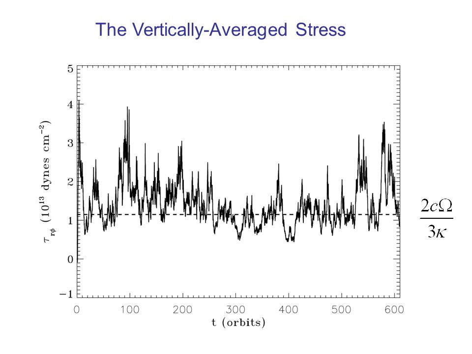 The Vertically-Averaged Stress