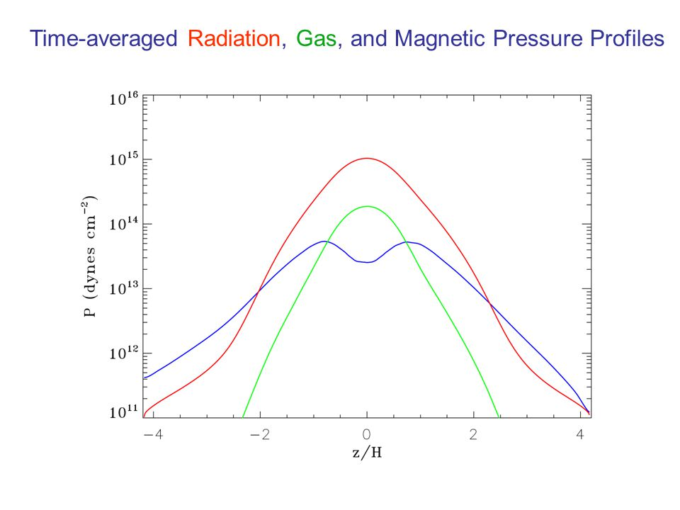 Time-averaged Radiation, Gas, and Magnetic Pressure Profiles