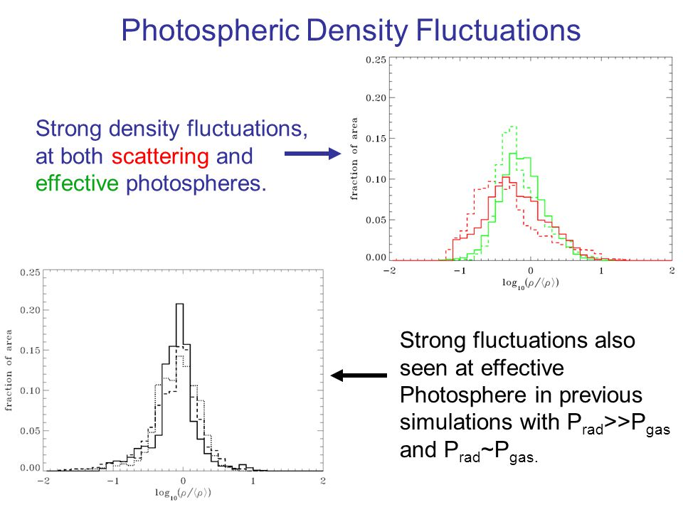 Strong density fluctuations, at both scattering and effective photospheres. Strong fluctuations also seen at effective Photosphere in previous simulat