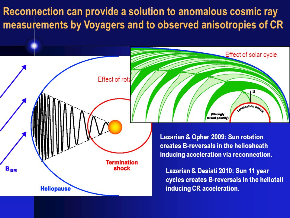 Reconnection can provide a solution to anomalous cosmic ray measurements by Voyagers and to observed anisotropies of CR Lazarian & Opher 2009: Sun rotation creates B-reversals in the heliosheath inducing acceleration via reconnection.